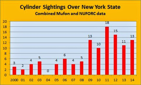 table of cigar shaped UFO sightings in New York